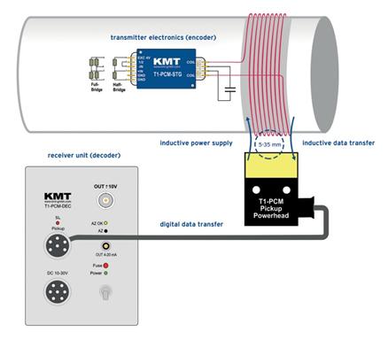 imc T1 디지털 1 채널 원격 측정 시스템 텔레메트리 장비