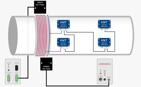 imc MTP-NT 모듈형 원격 측정 텔레메트리 장비