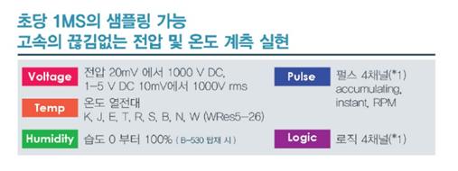 초당 1MS의 샘플링 가능한 GL2000