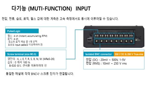 GRAPHTEC GL980의 다기능 (multi-function) 입력