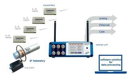 imc Dx Telemetry 장비 설치 구성도