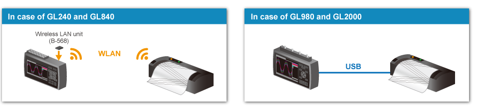 GRAPHTEC GL series data printer connection