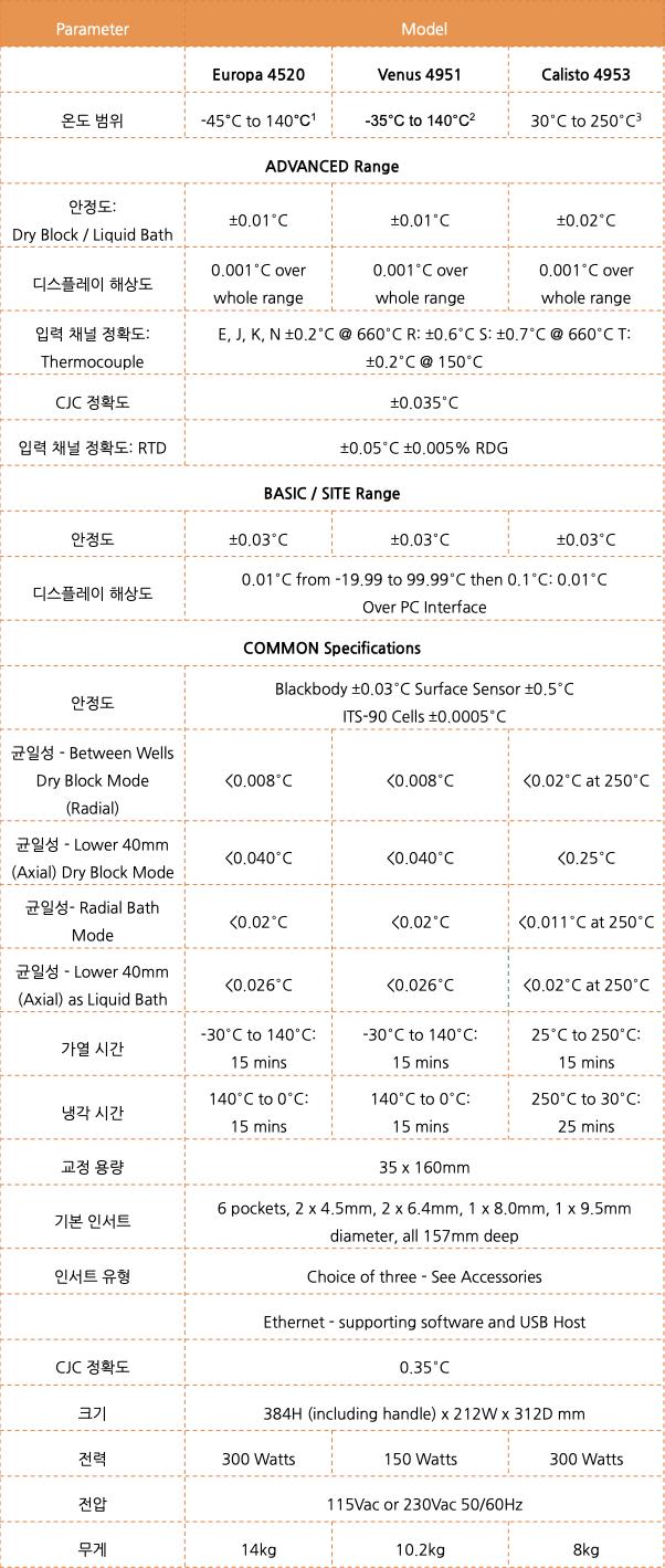 저온/중온 온도 교정 드라이블락 모델 비교
