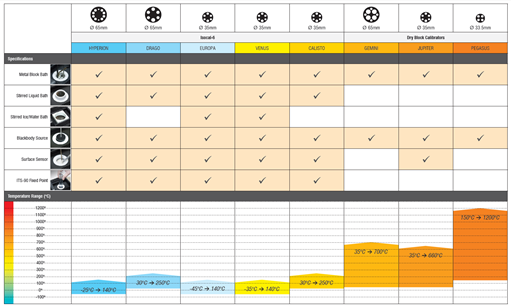 Isotech Dryblock Product Comparison Chart