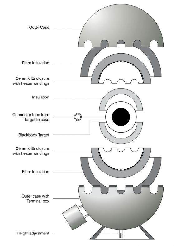 Cyclops 구형 흑체로 내부 구조