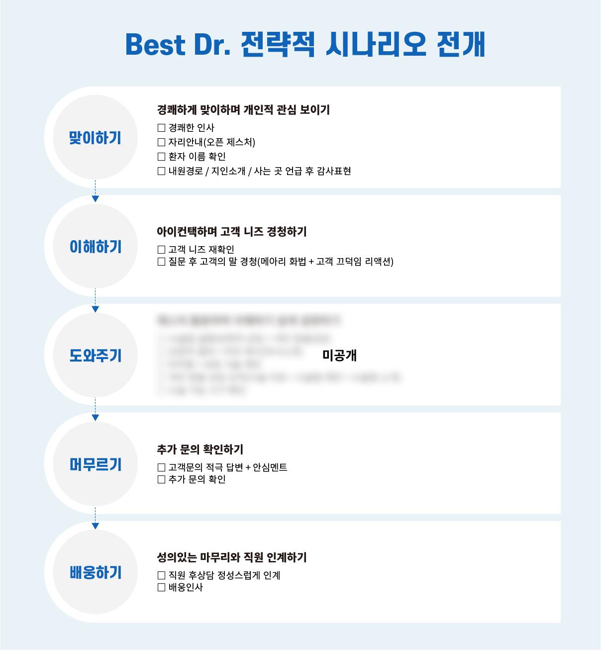 병원CS, 베스트닥터 전략적 시나리오 전개, Best Dr.