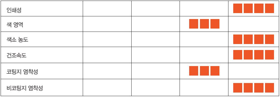 이소카보 고농도 속건성 전사잉크 SI1000EVO 제품 성능표(인쇄성, 색 영역, 색소 농도, 건조속도, 코팅지 염착성, 비코팅지 염착성)