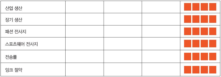 이소카보 고농도 속건성 전사잉크 SI1000EVO 처리 성능표(산업 생산, 장기 생산, 패션전 사지, 스포츠웨어 전사지, 전송률, 잉크 절약)