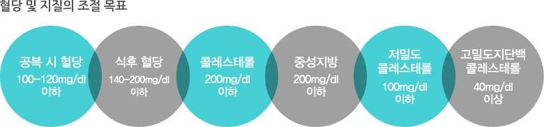 혈당 및 지질의 조절 목표