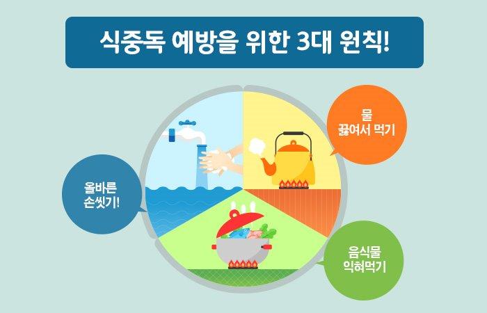 식중독 예방을 위한 3대 원칙! 올바른 손씻기, 물 끓여서 먹기, 음식물 익혀먹기