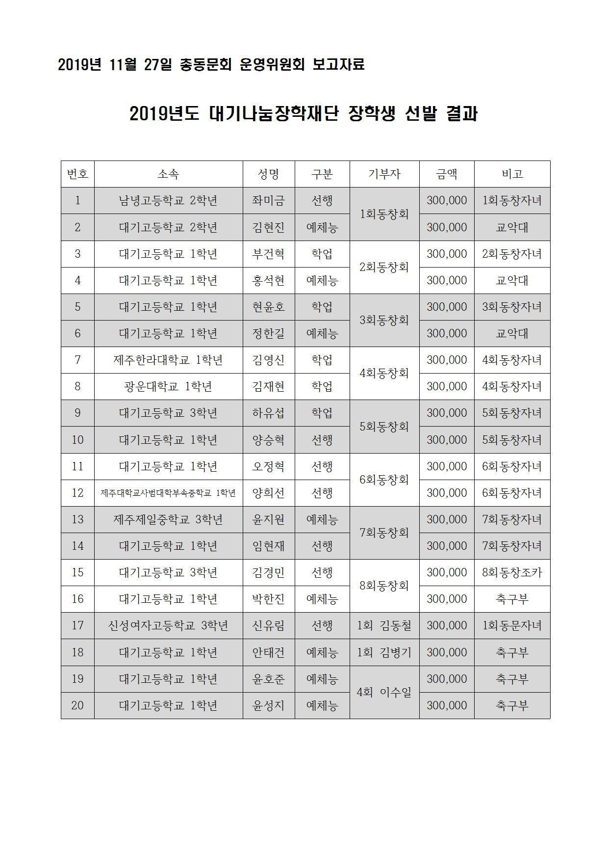 20191127_총동문회 운영위원회 보고내용(장학생 선발 결과)001.jpg