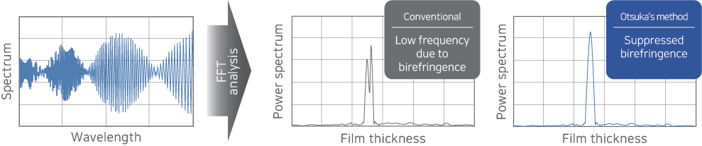 Example: the graph of suppressed birefringence result