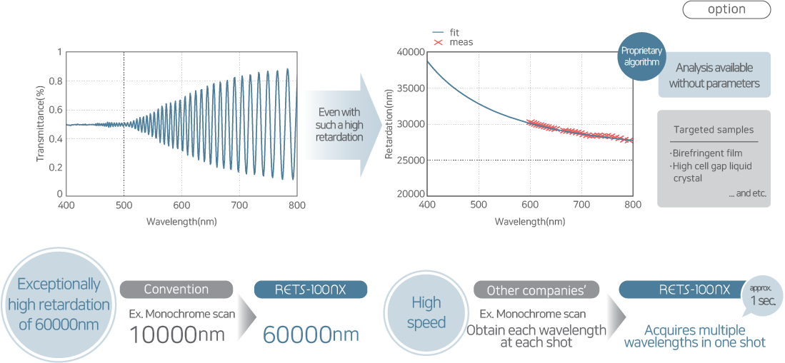 Measurement process of high retardation