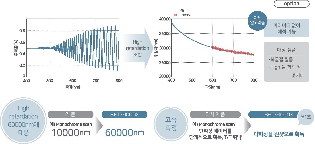 RETS-100nx의 High retardation 측정 과정