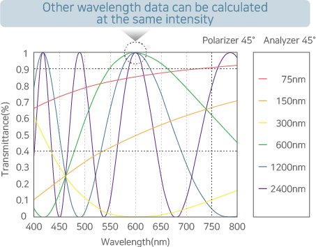 A graph showing RETS-100nx's wide measurement range