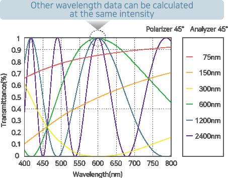 A graph showing RETS-100nx's wide measurement range