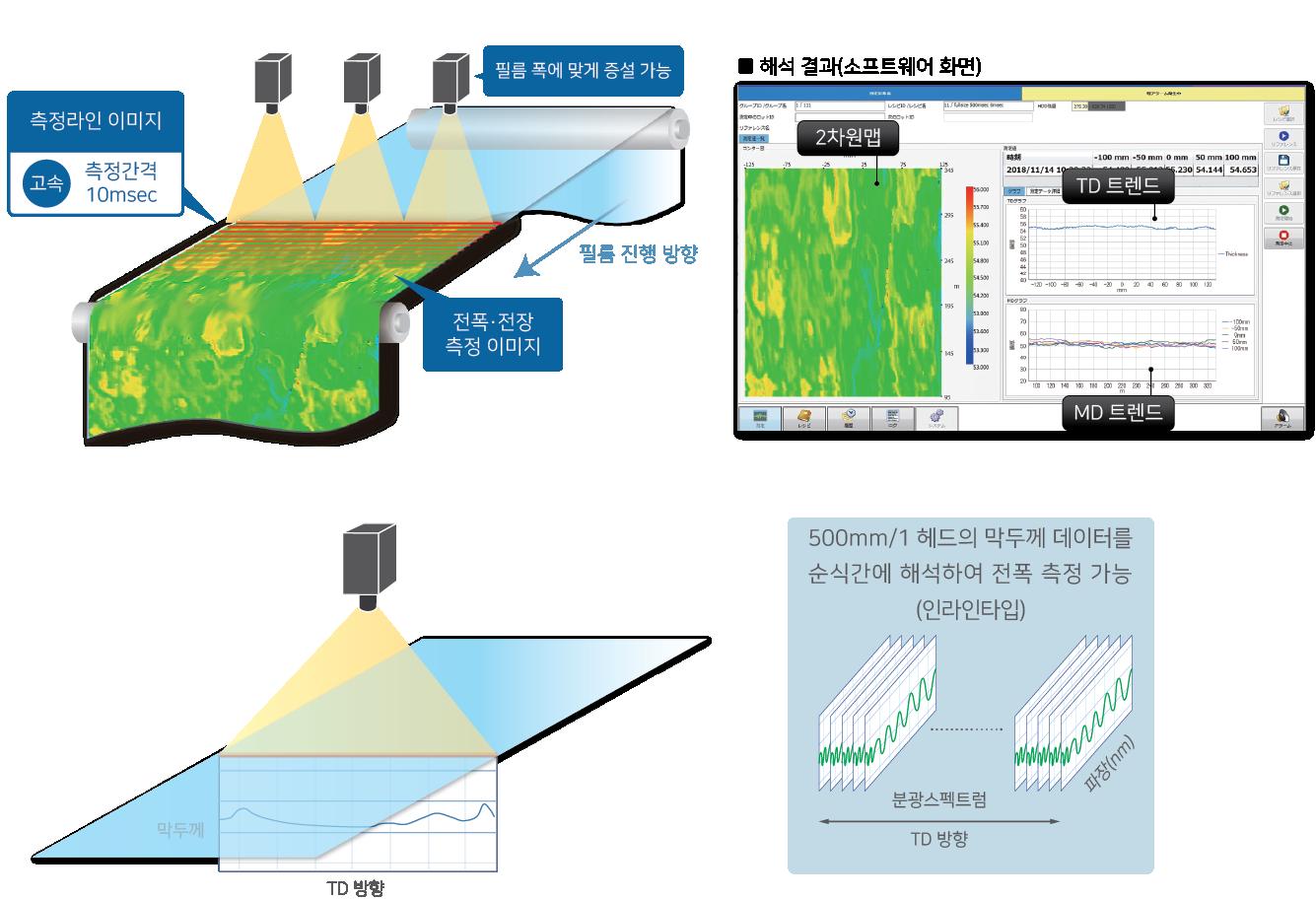 측정 프로세스 및 소프트웨어 화면