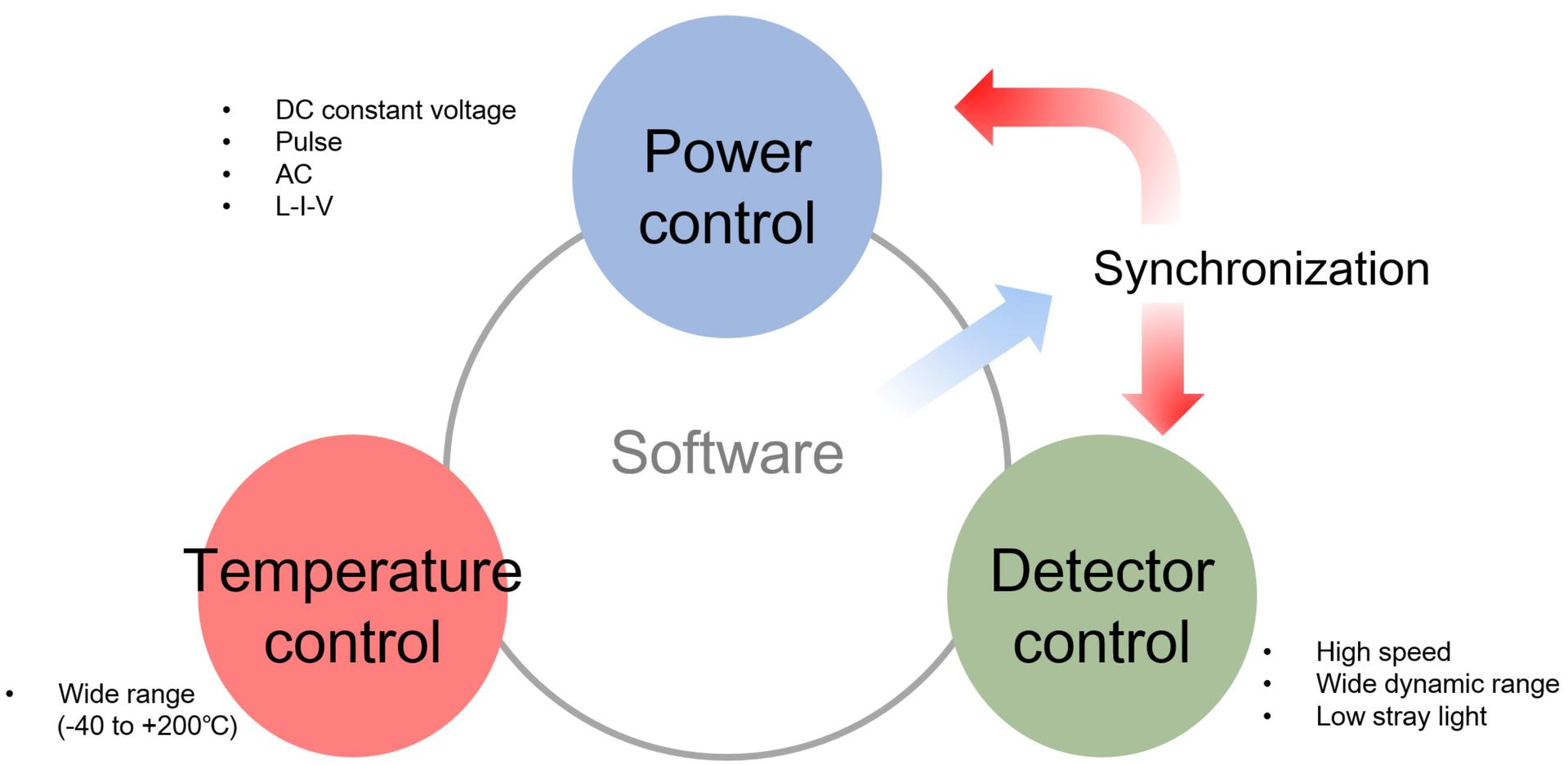 Temperature control-power control-detector control through software synchronization