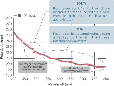 A graph showing RETS-100nx's high precision measurement