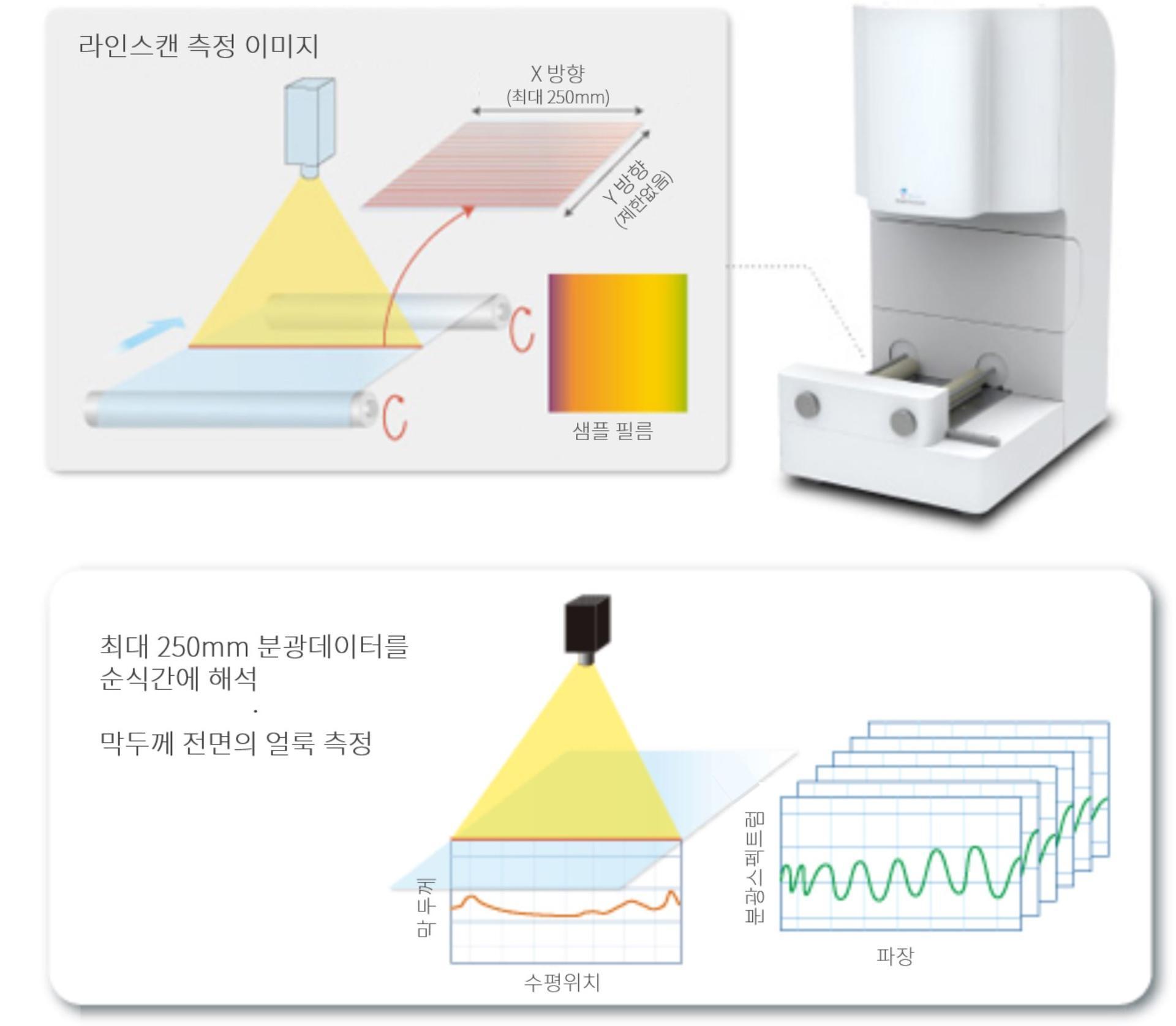 측정 프로세스 이미지