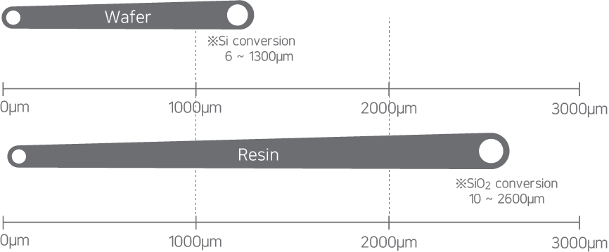 Wafer·resin measurable thickness range