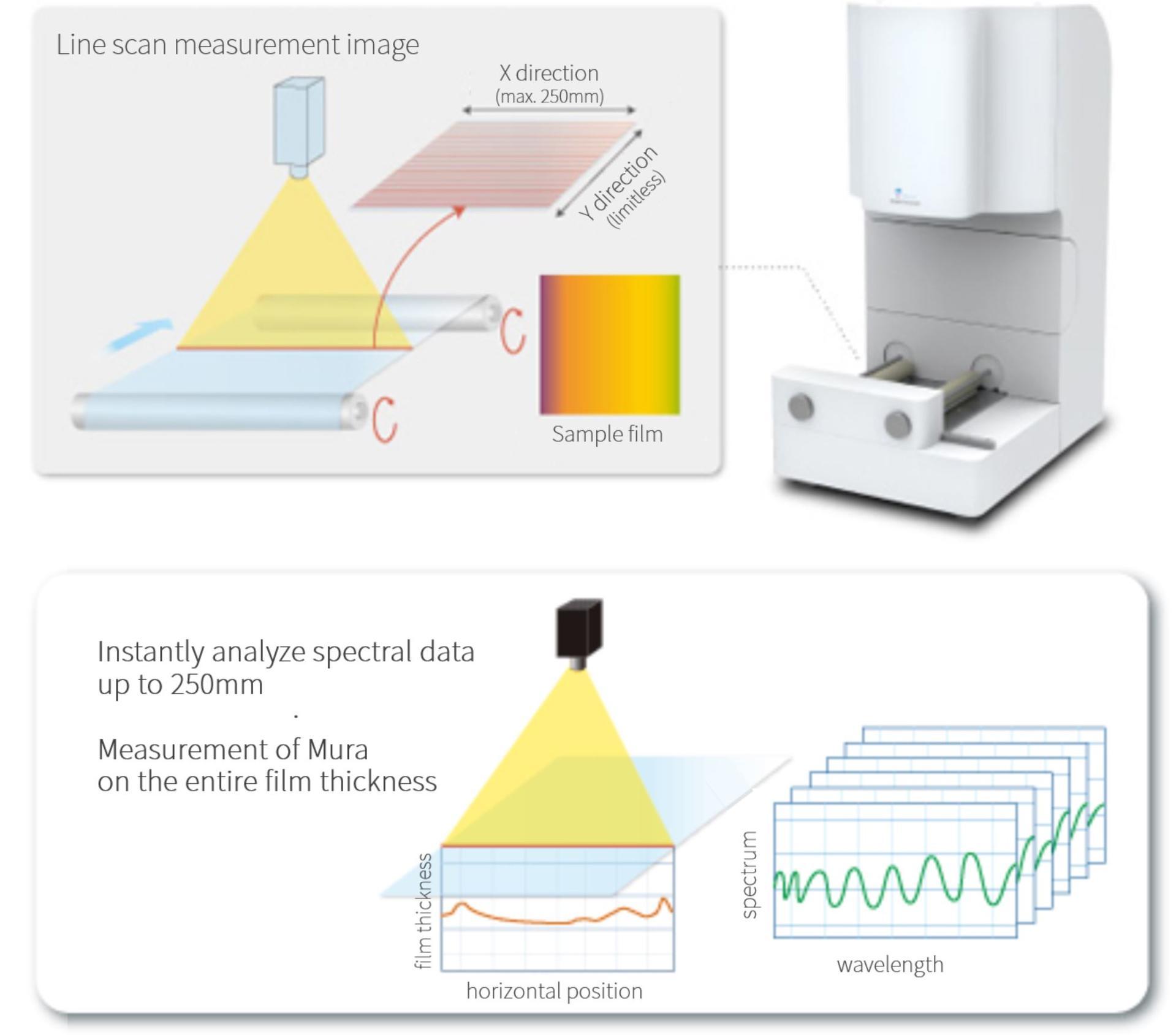 Measurement process image
