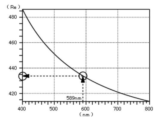Retardation dispersion graph