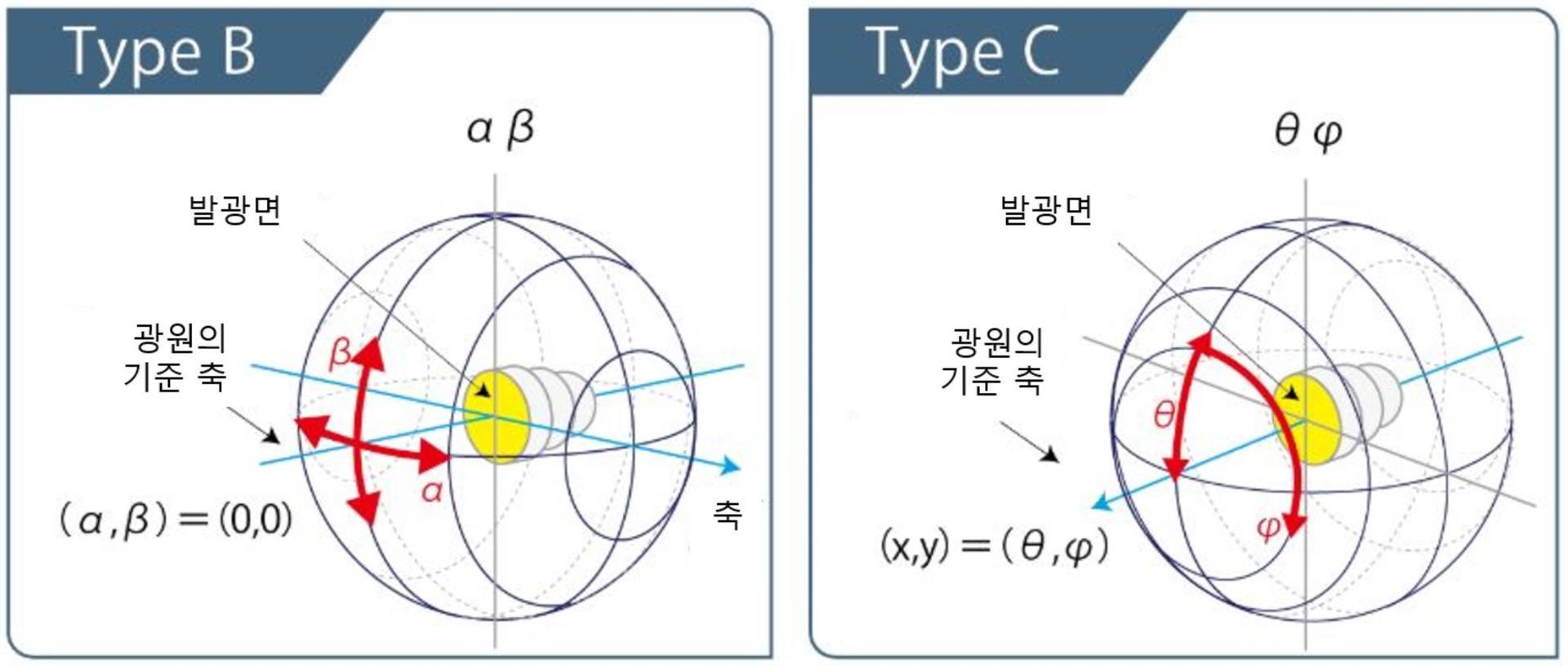 Type B, C의 측정 이미지