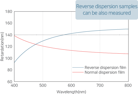 A graph of RETS-100nx's wavelength dispersion