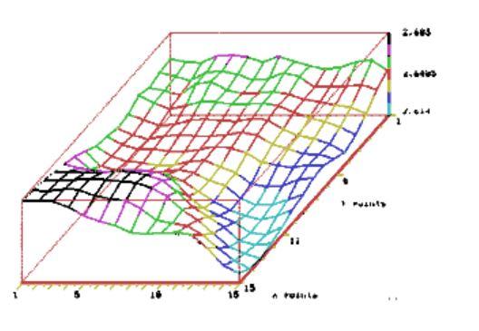 Surface distribution graph