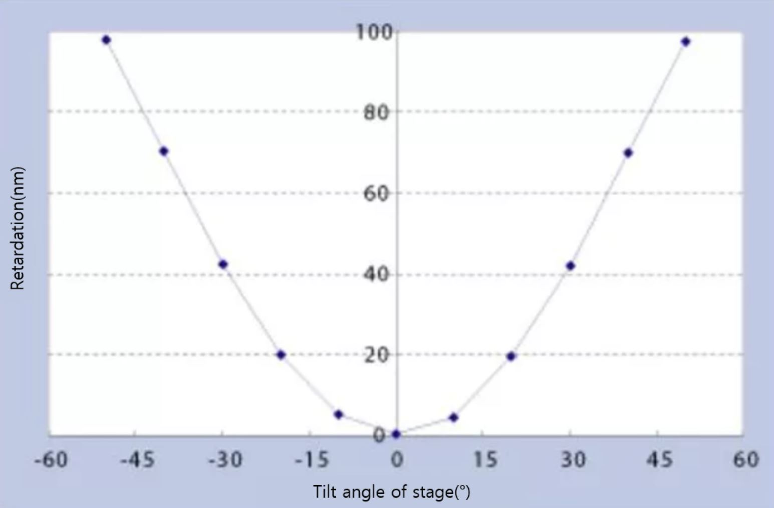 Example: viewing angle improvement film B graph