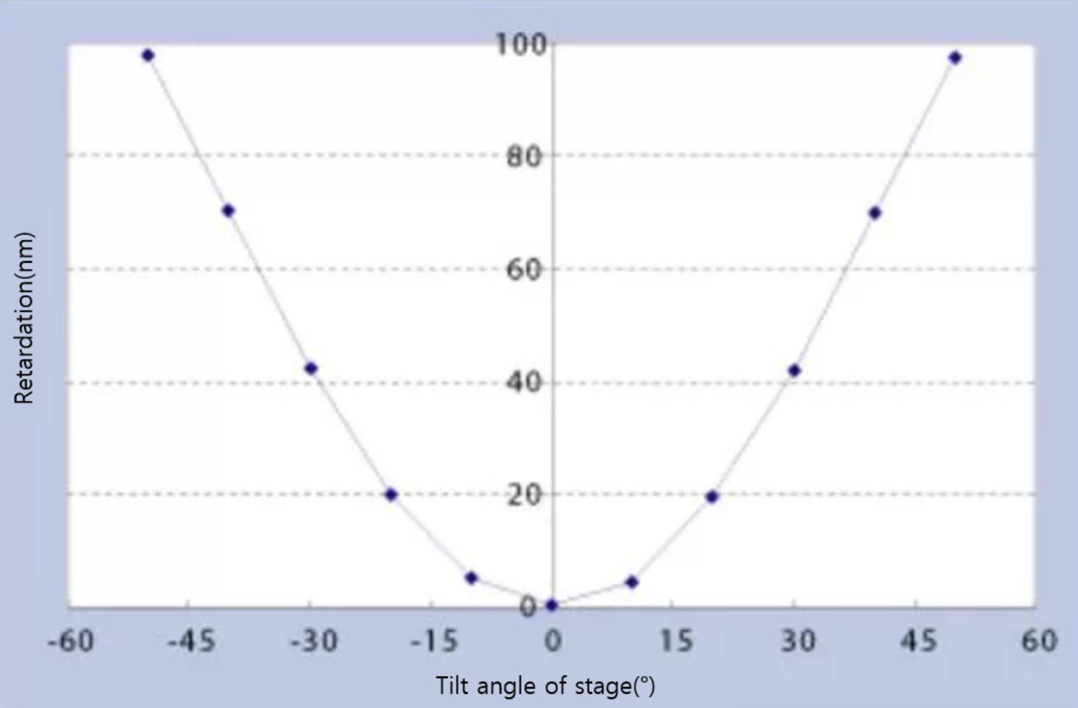 측정 데이터 예시-시야각 개선 필름B