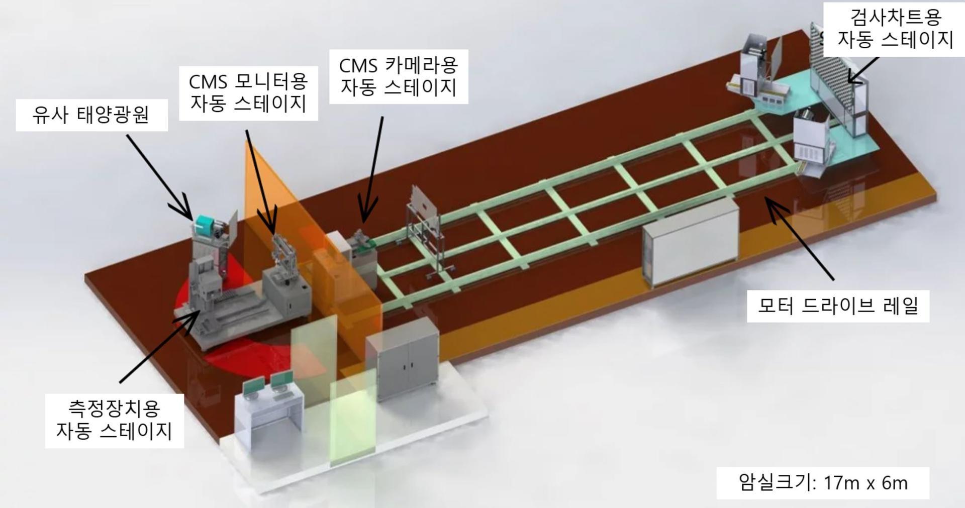 CMS 모듈 시스템 레이아웃 이미지