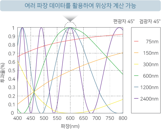 RETS-100nx의 넓은 측정 범위 그래프