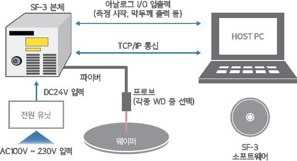 측정을 위한 SF-3 세팅 이미지