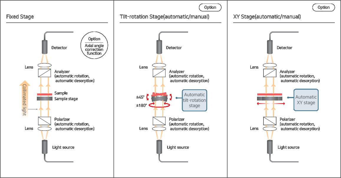 RETS-100nx로 구성 가능한 광학계