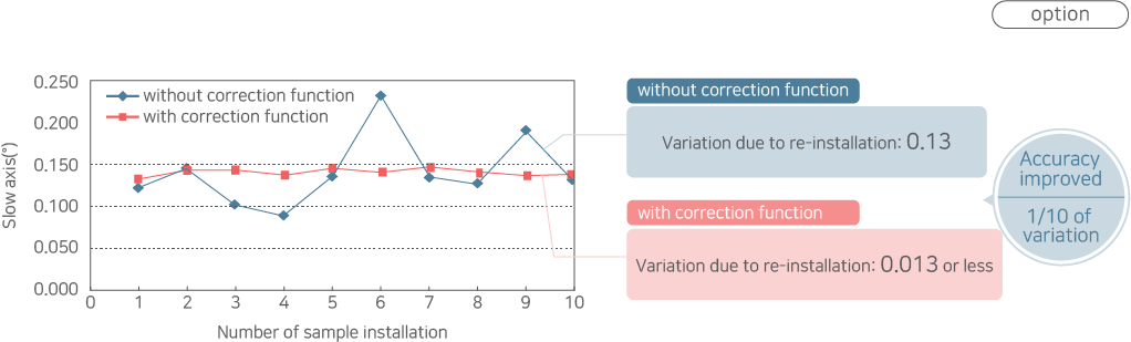 Comparison data of with/without axial correction function