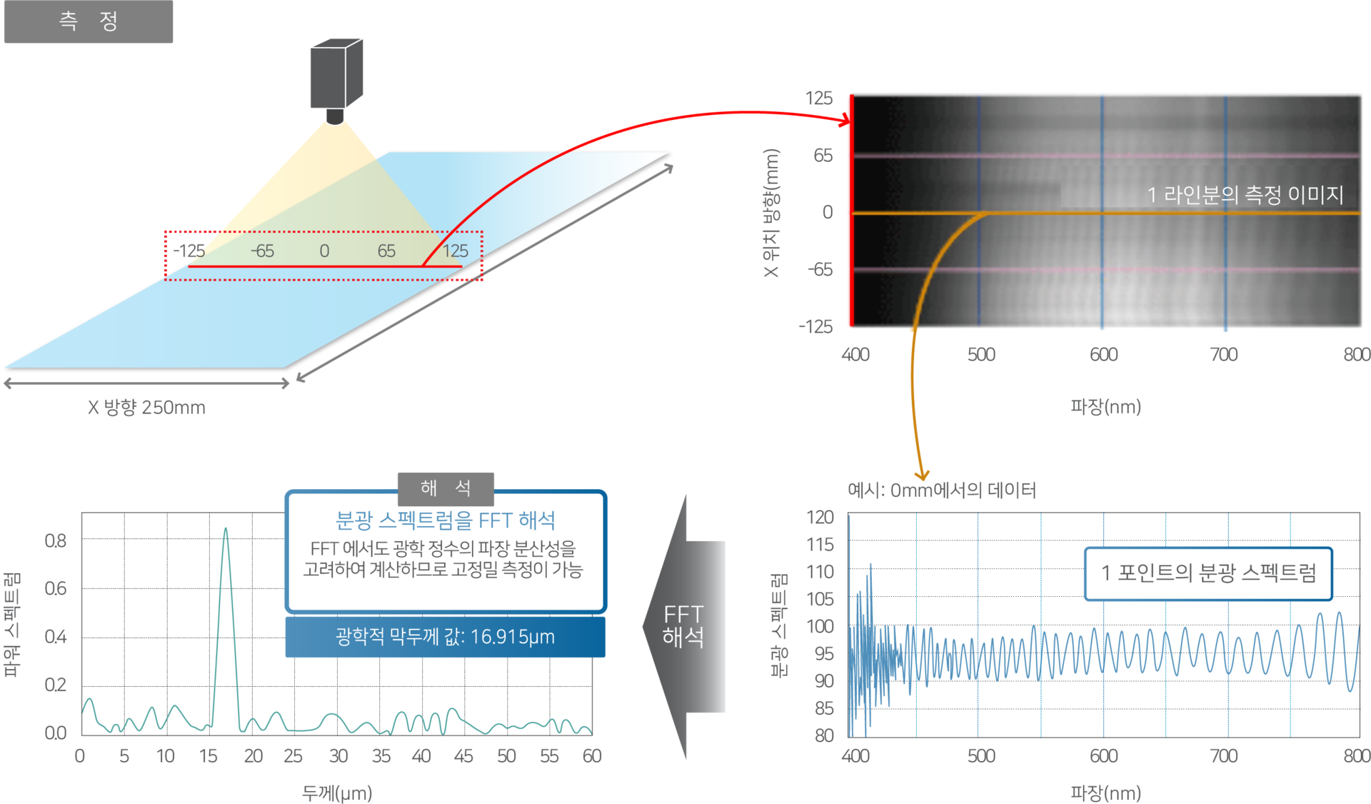 측정 프로세스 및 측정 데이터 예시