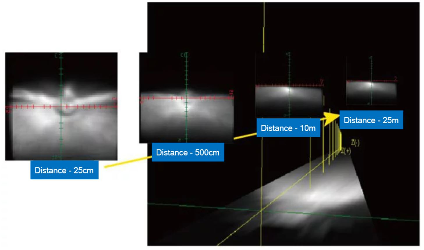 Example: road roughness data by distance