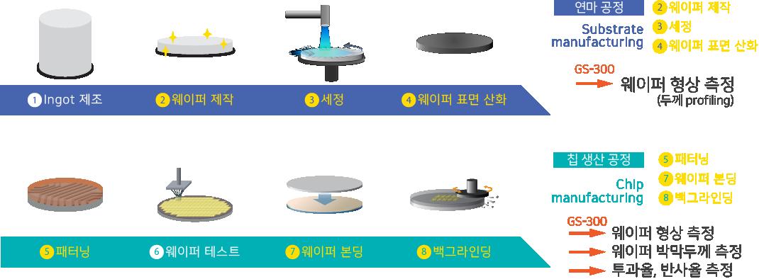 연마 공정에서 GS-300은 웨이퍼 형상 측정 역할을 하며, 칩 생산 공정에서는 웨이퍼 형상 측정, 웨이퍼 박막두께 측정, 투과율·반사율 측정이 가능합니다.