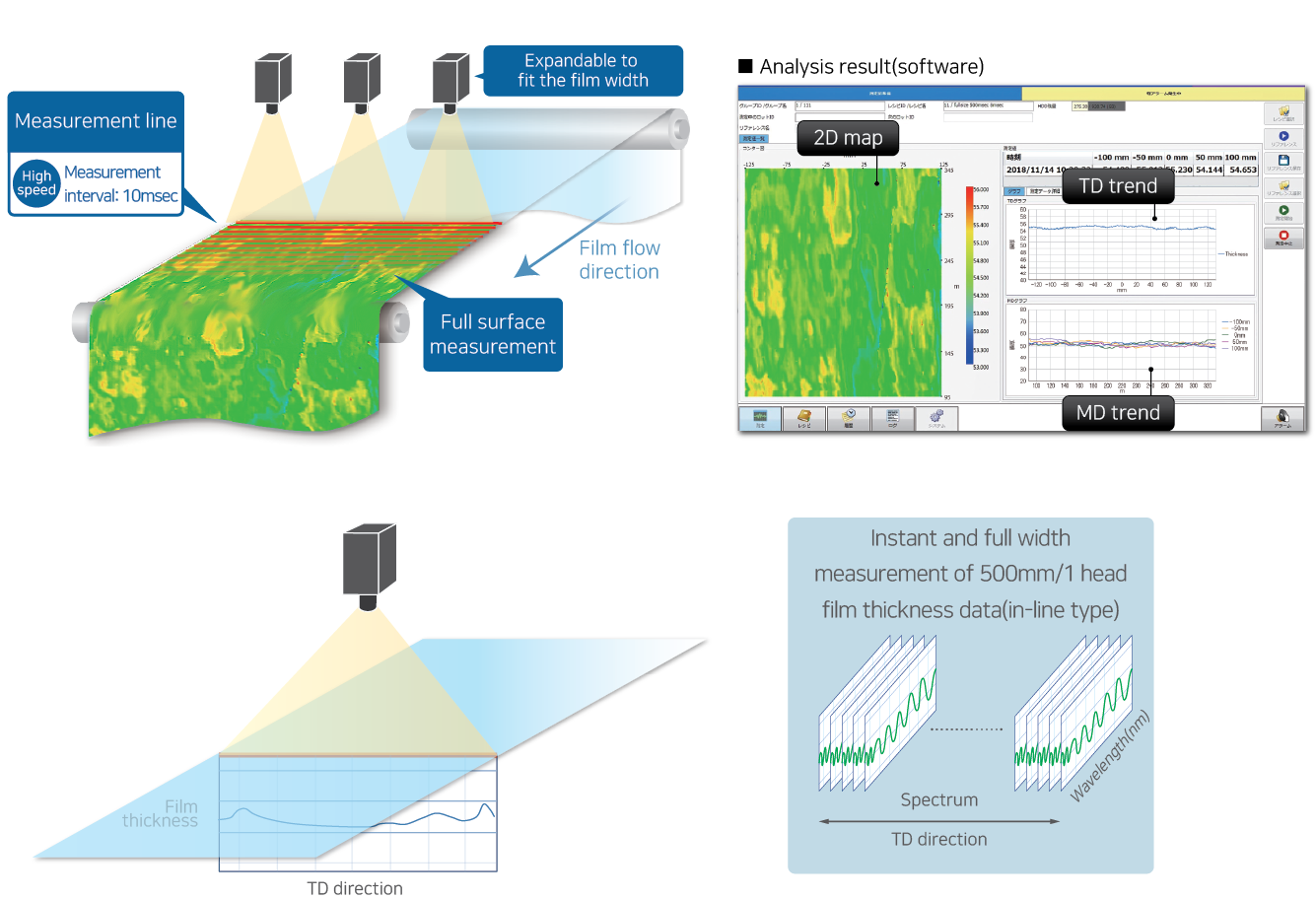 Measurement process and software image