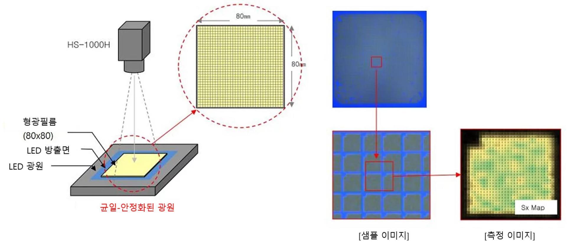 HS-1000H 샘플이미지와 측정이미지