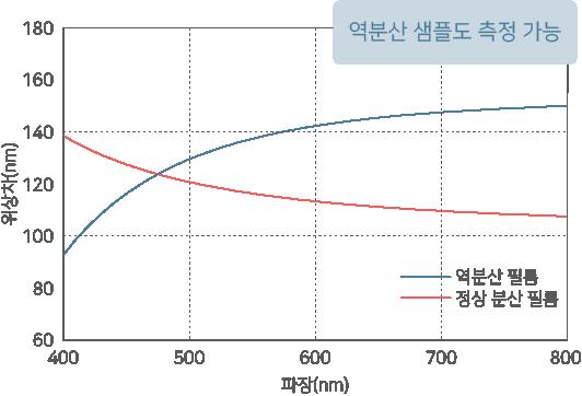 RETS-100nx의 파장 분산 그래프
