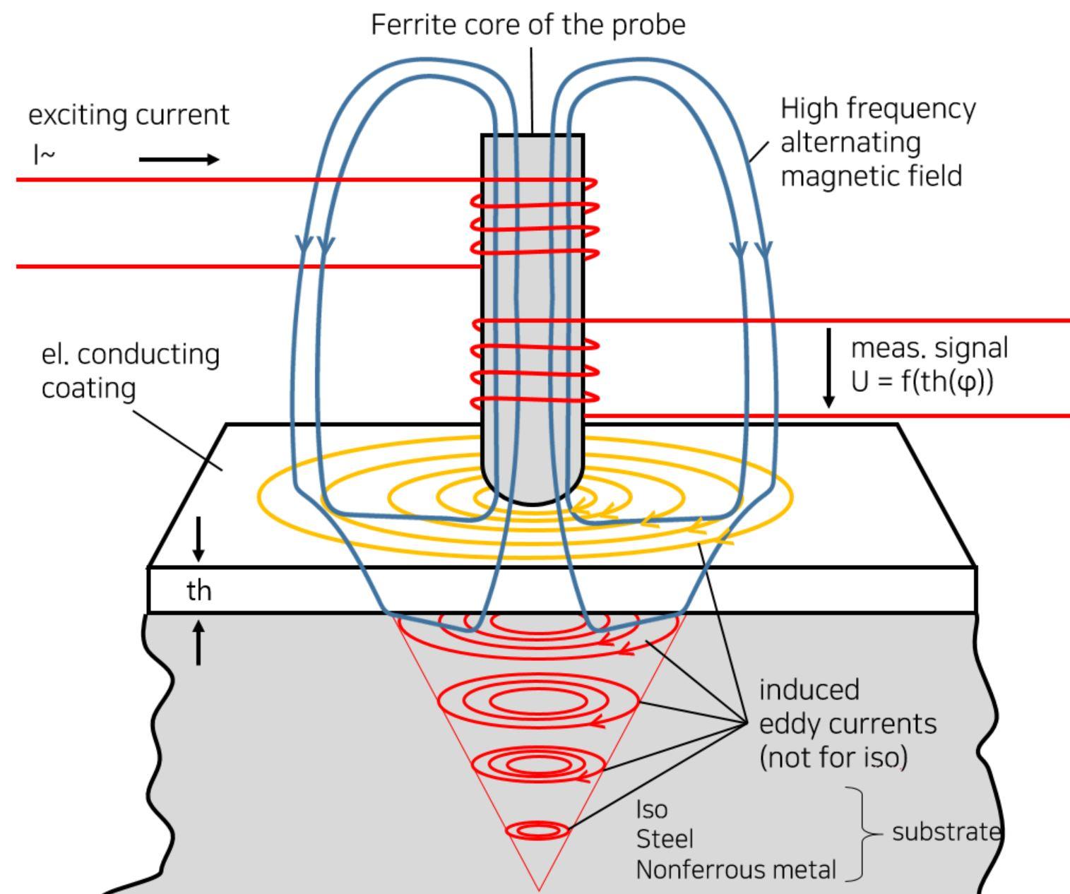 비접촉 측정 이미지