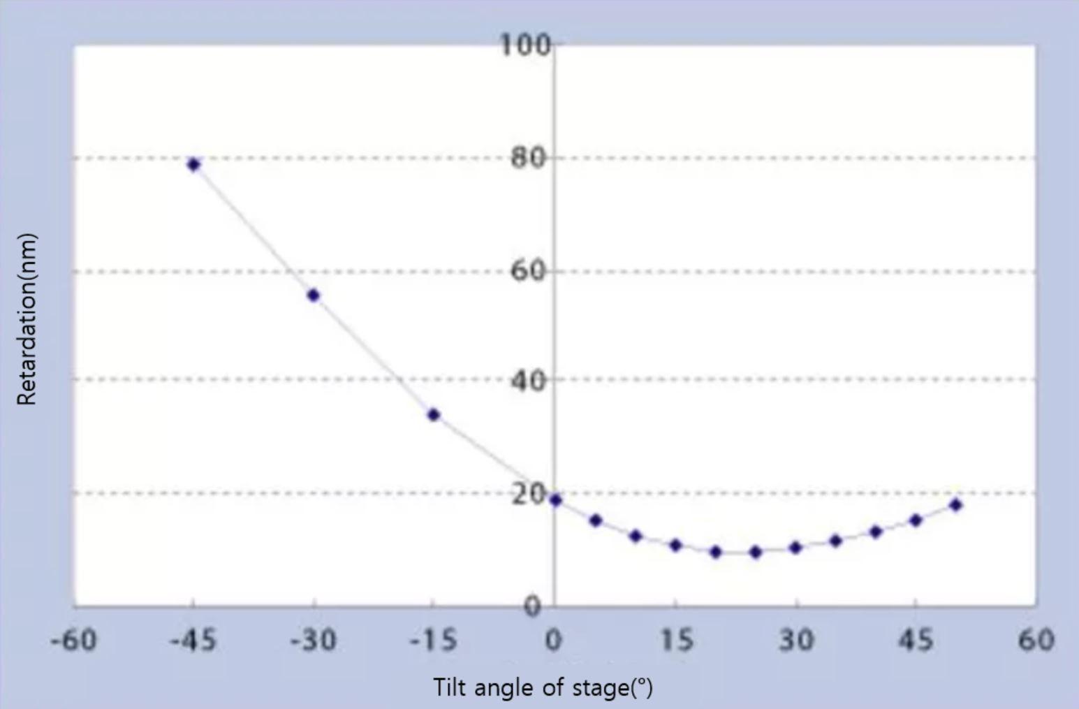 측정 데이터 예시-시야각 개선 필름A