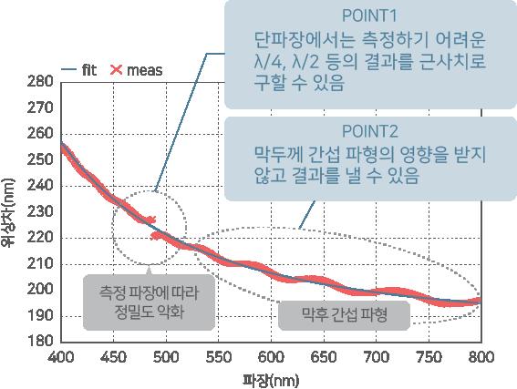 RETS-100nx의 고정밀 측정 그래프