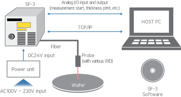 SF-3 configuration image for measurement