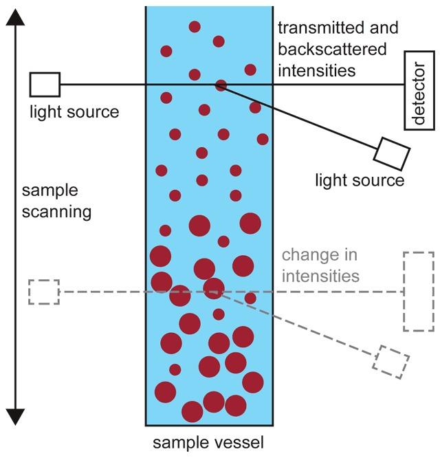 MultiScan measuring principle