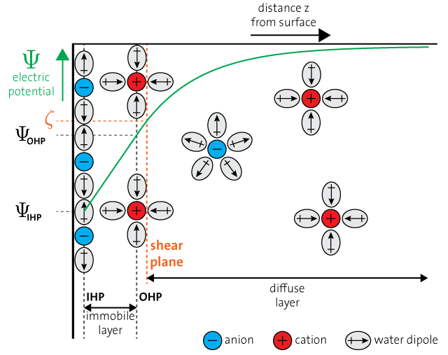 Electrical potential in front of a surface according to the GCSG model