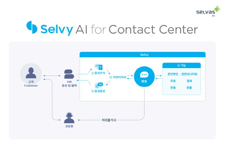[이미지 1] 'Selvy AI for Contact Center'